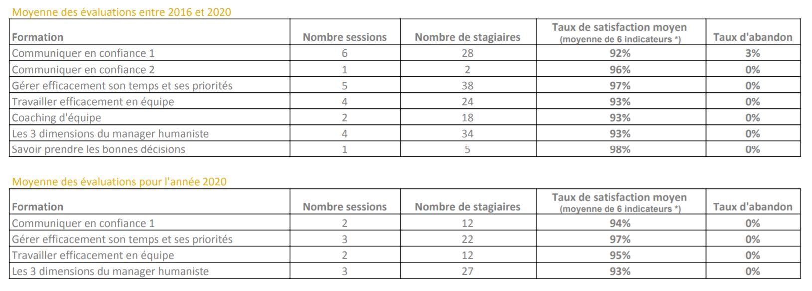 Tableau chiffres clés de satisfaction des formations